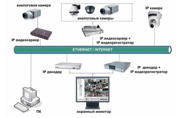 видеонаблюдение для частного дома готовые комплекты