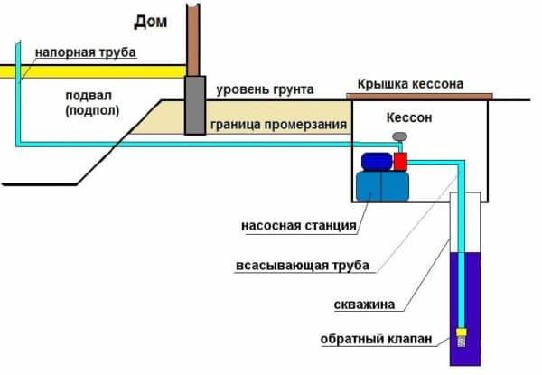 Особенности поверхностных насосов