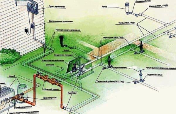 водяные насосы для полива огорода