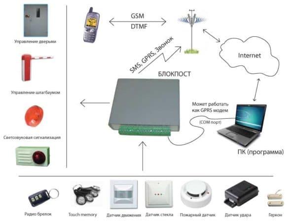 gsm сигнализация для дачи с видеокамерой